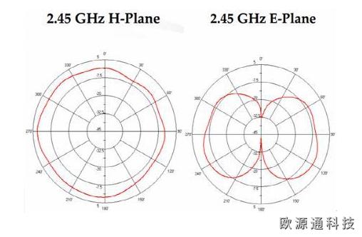 无线模块天线选择方法