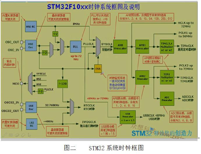 STM32-3