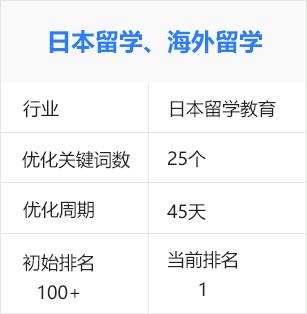 日本留學,海外留學(海外留學行業)百度seo優化推廣排名案例
