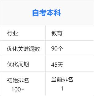 广州自考、自考本科(教育行业)百度seo优化排名推广案例