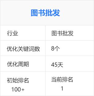 图书批发(商务服务行业)百度seo优化排名推广案例