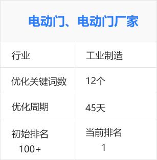 电动门、电动门厂家(生产制造)百度seo优化排名推广案例