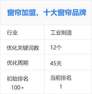 窗帘加盟、十大窗帘品牌(生产制造)百度seo优化排名推广案例