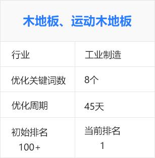 木地板、運動木地板(生產制造)百度seo優化排名推廣案例
