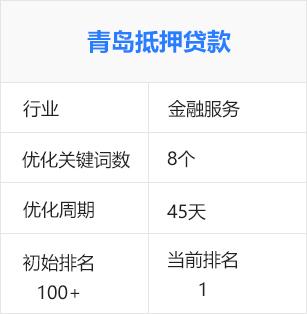 青岛抵押贷款、青岛房产抵押(金融服务)百度seo优化排名推广案例