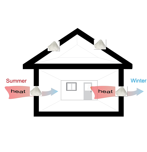 How to make insulation on the roof of residential house?