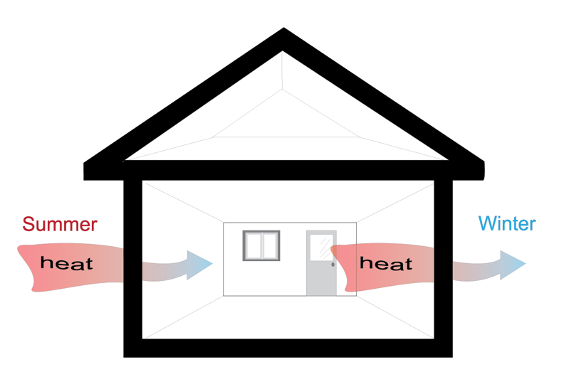 Gauros Thermal Insulation Used in Villa House