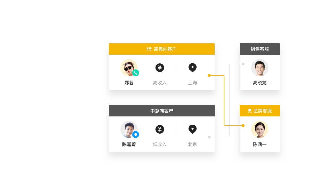 融合多通路智能连接客户,营销QQ在线客服系统