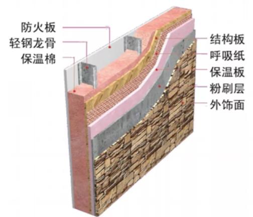 轻钢别墅墙面系统