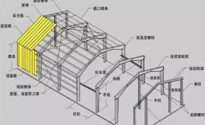 门式钢架结构体系