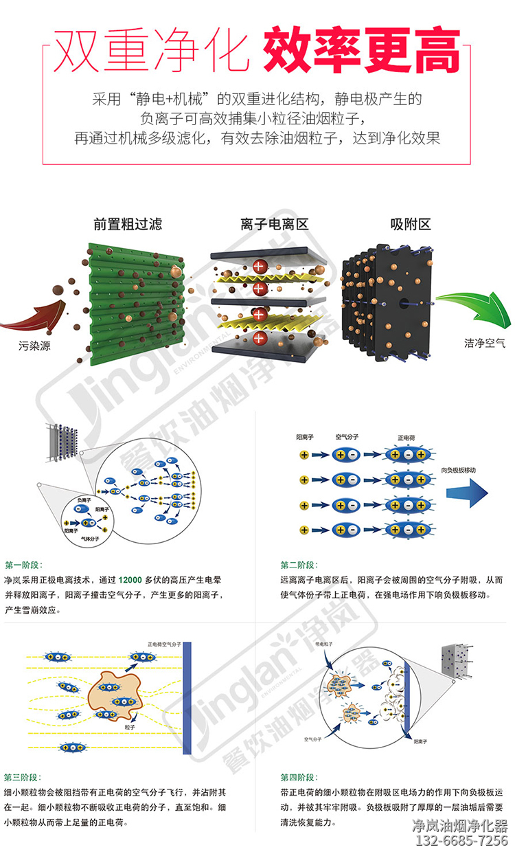 低空油烟净化器原理