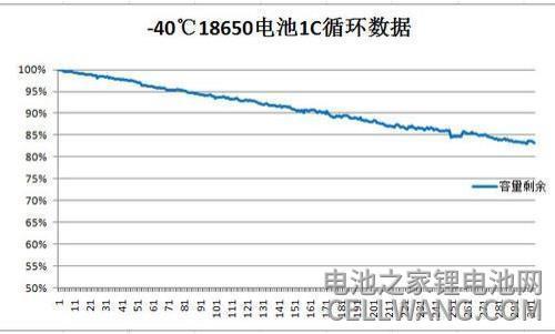 -40度锂电池循环次数与寿命循环数据