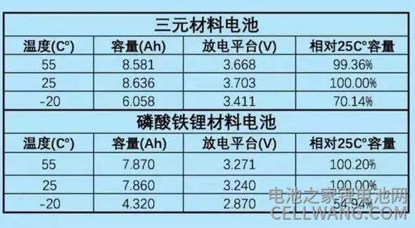 三元锂电池材料与磷酸铁锂电池材料对比