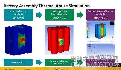 锂离子电池热模型研究
