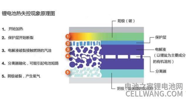 锂离子电池热失控现象原理图
