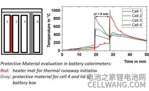 量化实验锂离子电池的热失控行为分析