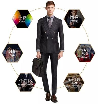 绅士形象六维体系展图