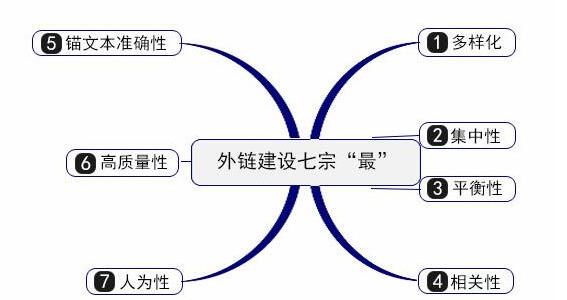 南宁网站优化