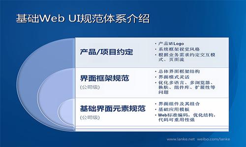 小程序網站開發2