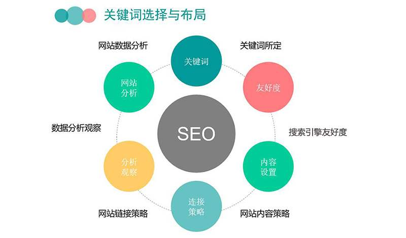 seo与排名的关系是什么