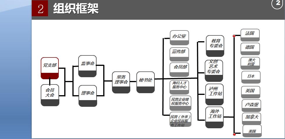 四川省归国人士企业联合会组织架构