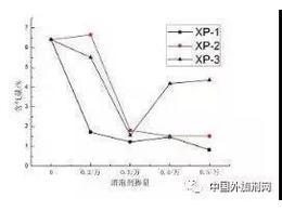 """聚羧酸减水剂引气性及""""先消后引""""技术简析"""
