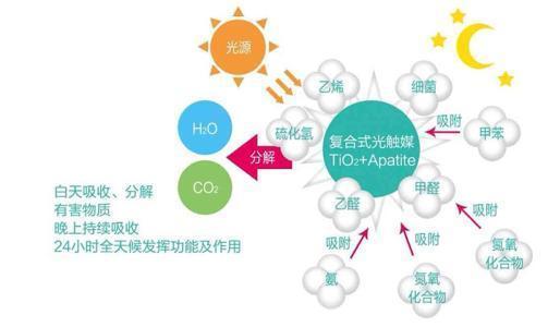 光触媒除甲醛的原理是什么?光触媒除甲醛的不足之处