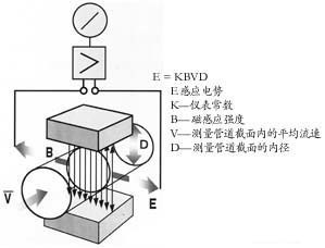 電磁流量計工作原理