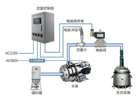 流量定量控制系统 水/油/液体流量计 配电磁阀 控制柜