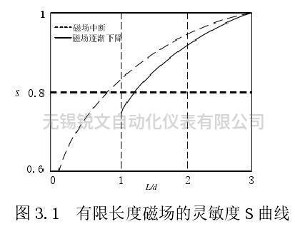 有限长度磁场的灵敏度 S 曲线