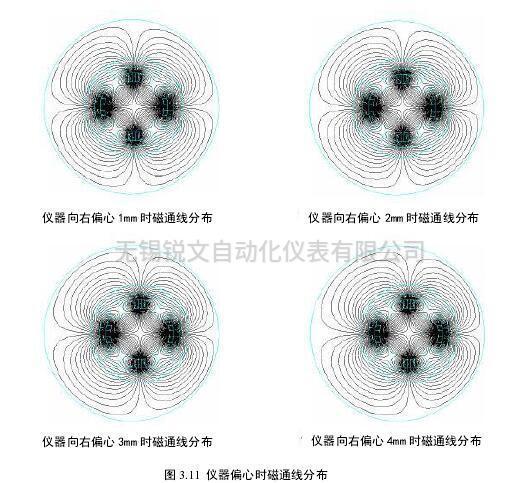 电磁流量计偏心时磁通线分布