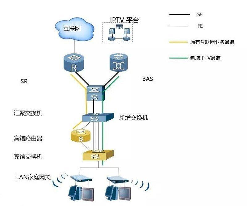 酒店IPTV专线接入的方案有哪些?哪个方案好?