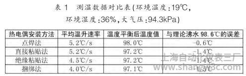 测温数据对比表