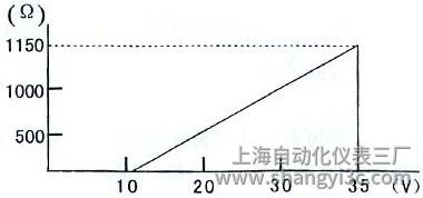 温度变送器曲线图