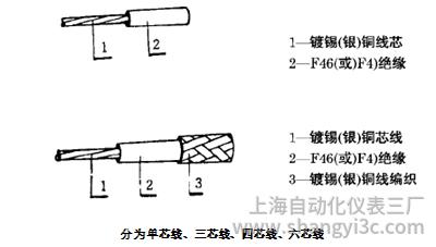 AFFP6*7*0.15熱電阻用耐油耐溫四氟線結構圖
