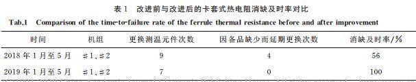 改进前与改进后的卡套式热电阻消缺及时率对比