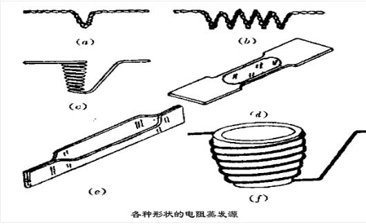 电阻蒸发源类型