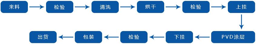 真空镀膜生产流程