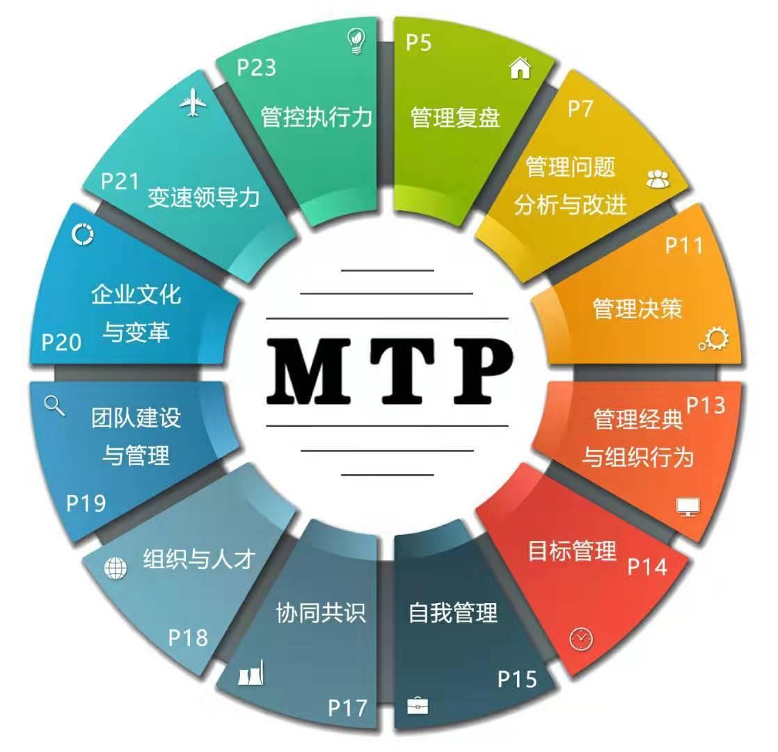 MTP管理技能培训课程