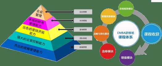 武汉企业管理培训课程课程框架