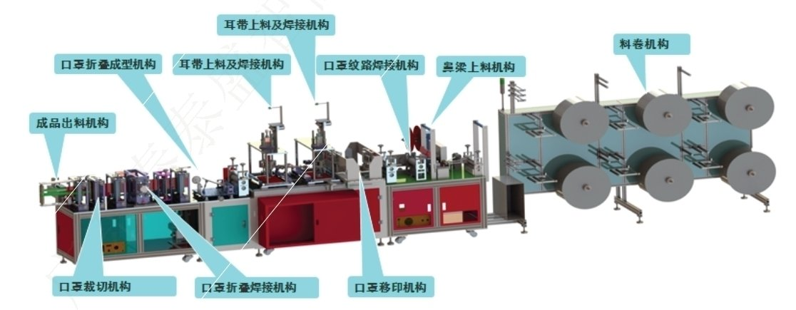 The solution of the forward and backward movement of the fully automatic N95 mask machine
