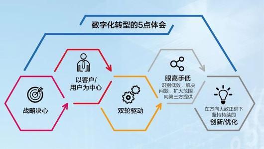 企业微信将会是企业发展的趋势
