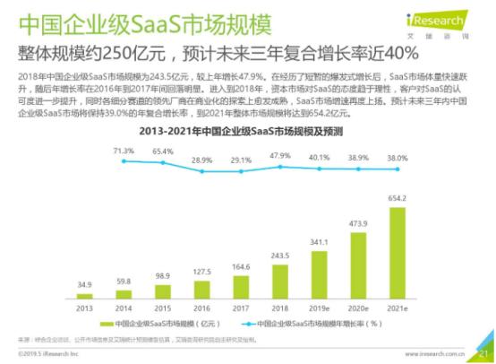 SaaS服务市场中,SCRM系统独领风骚!