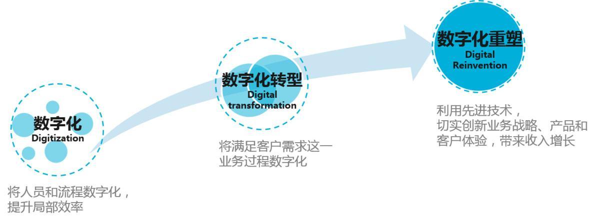数字化转型与企业微信结合,带来意想不到的爆炸式增长业务!