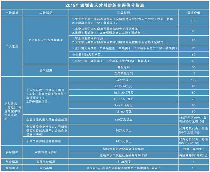 深圳积分入户分值表