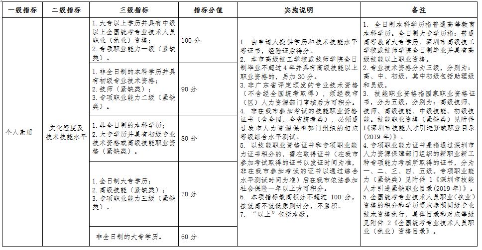 深圳市积分入户标准,核准入户条件