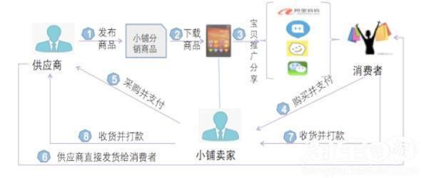 论坛新号交易网自动发货相关图片