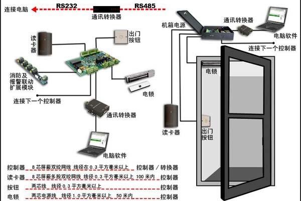 小区门禁系统安装
