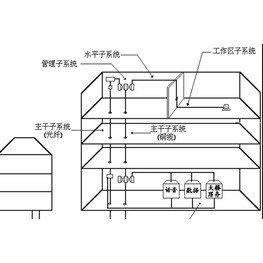 弱电工程综合布线系统