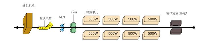 GKS-24D 热封缝合机工作流程